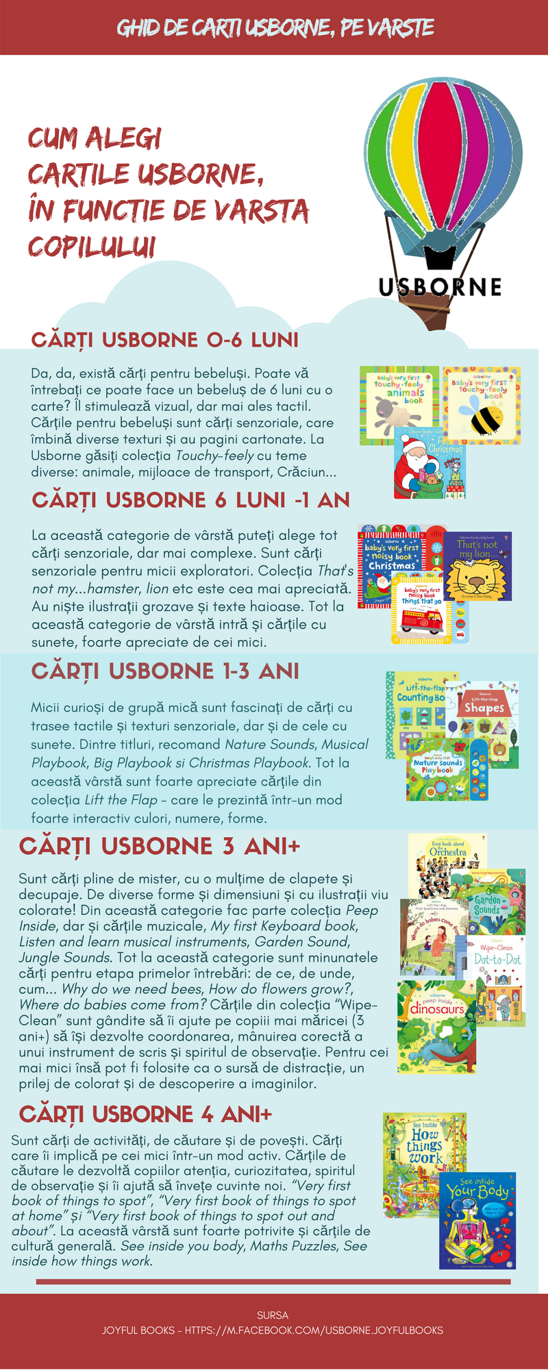 Ghid de cArTi Usborne, Ghid de cărți Usborne pe vârste